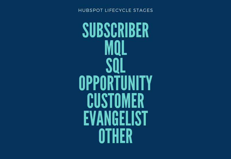 HubSpot Lifecycle Stages