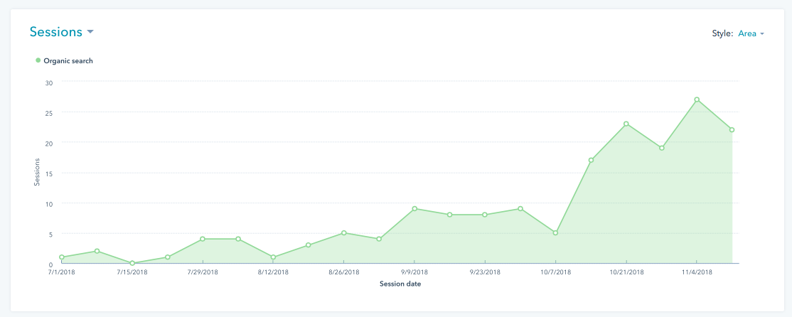 Organic website traffic results for content that ranks well in search