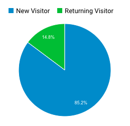 Track new versus returning visitors to your website to learn how sticky your content is