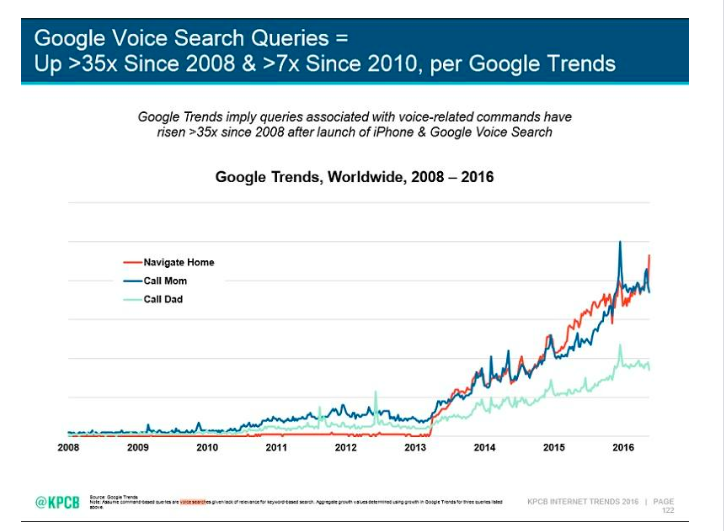Google voice searches over time