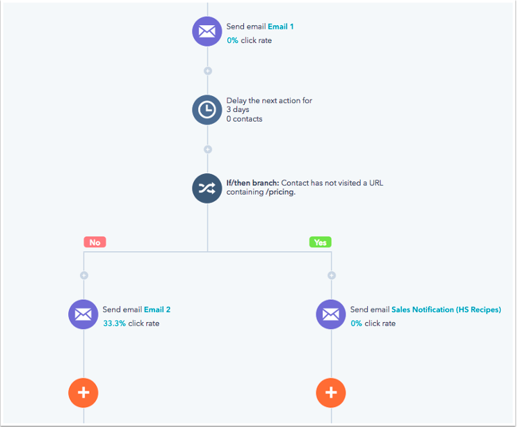 example-hubspot-lead-nurturing-campaign-workflow
