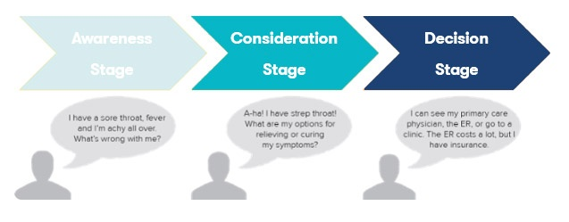 stages-of-buyers-journey