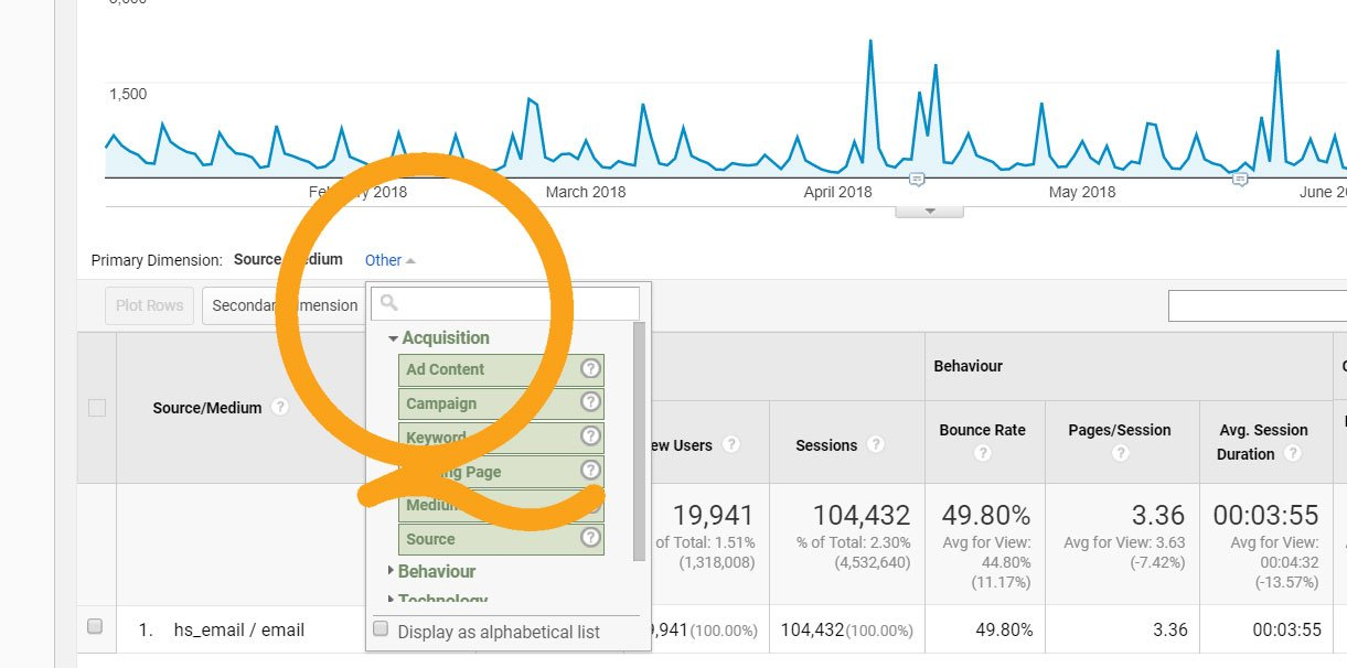 Traffic and usability metrics for HubSpot emails by campaign