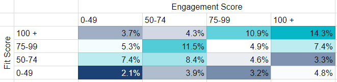 engagement-fit-matrix