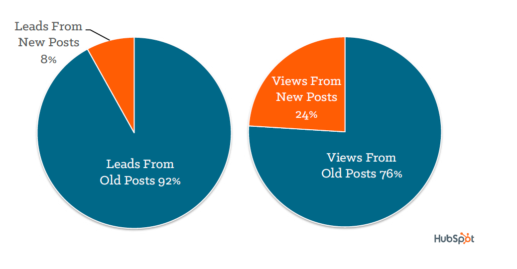 Optimizing past blog posts for conversion - HubSpot results